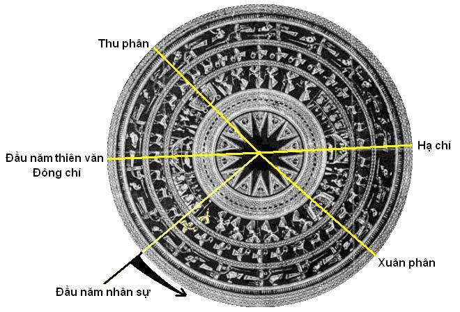 Tìm hiểu về trống đồng đúc cổ ở Việt nam – đồ đồng việt
